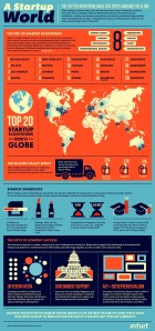 20 startup cities infographic