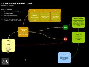 Infographic_ConventionalWisdom
