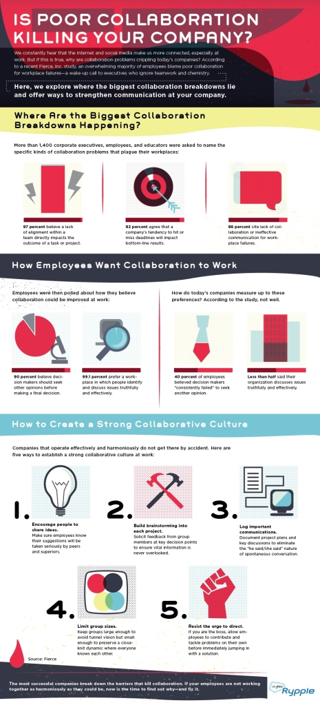 Salesforece Collaboration Infographic