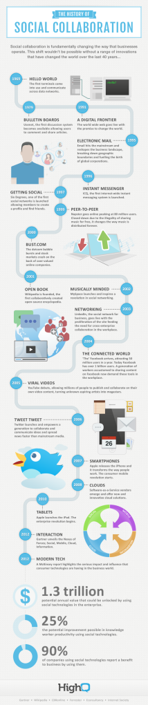 HighQ_infographic_history_social_collaboration