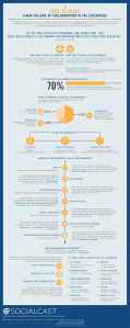 history_of_collaboration_infographic