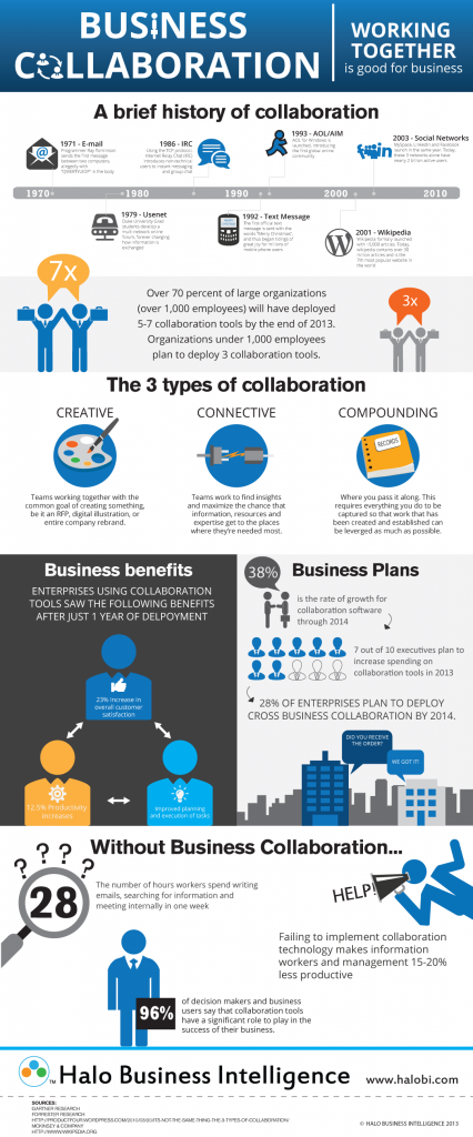 hitory_collaboration-infographic