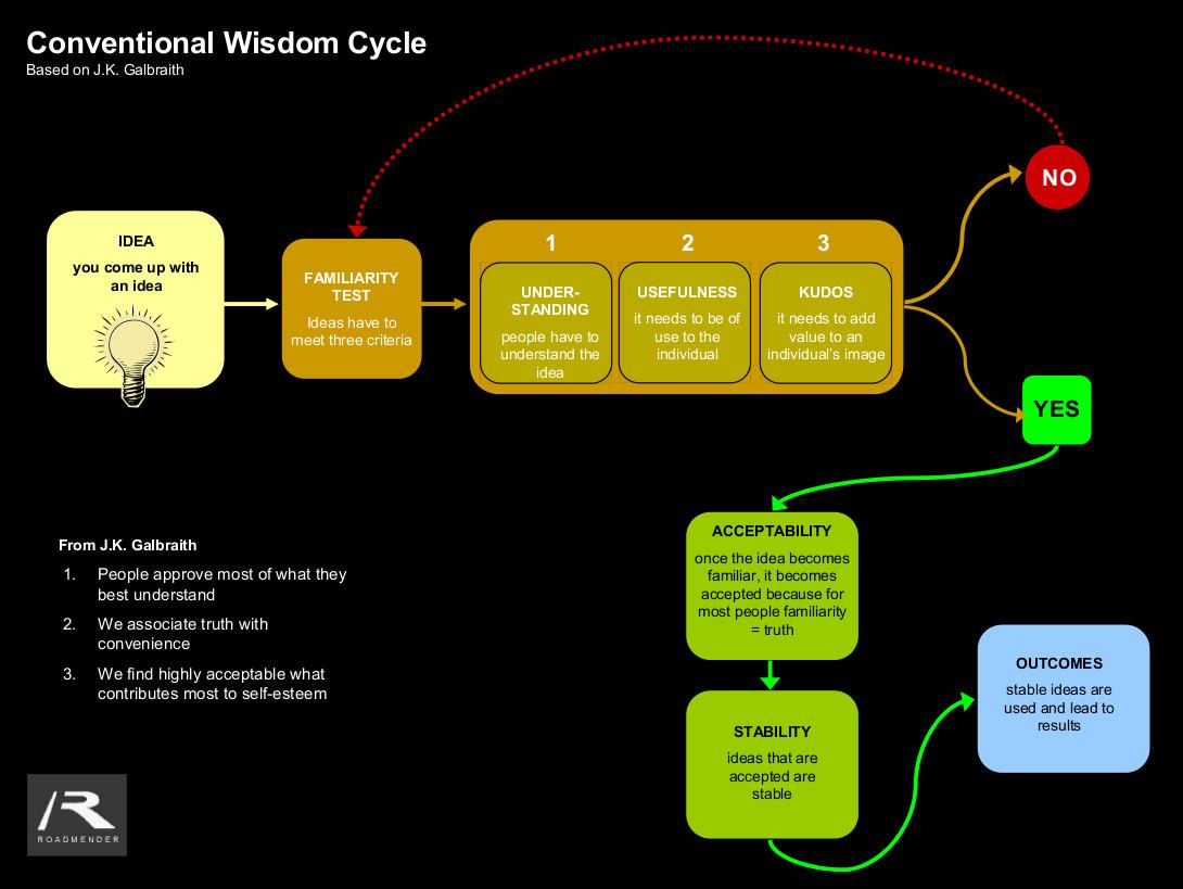 Infographic_ConventionalWisdom2
