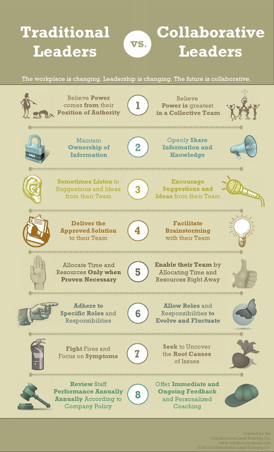 collaborative-leadership infographic