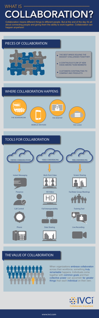IVCi created this infographic to highlight the many forms that collaboration can take, what some of the benefits are, where collaboration happens and the tools available.