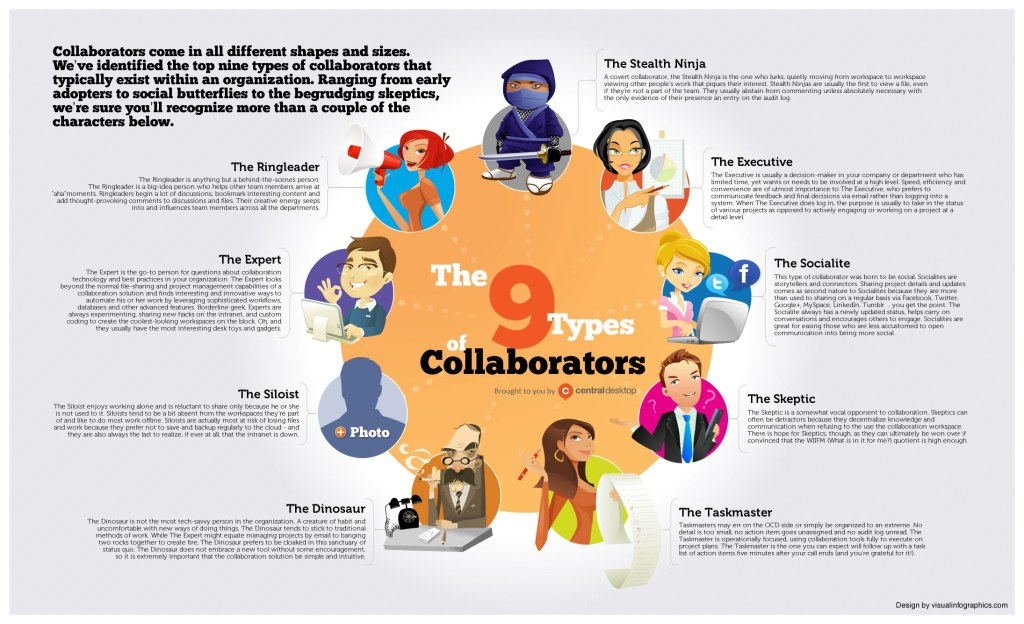 collaboration-personas-the-9-types-of-collaborators final
