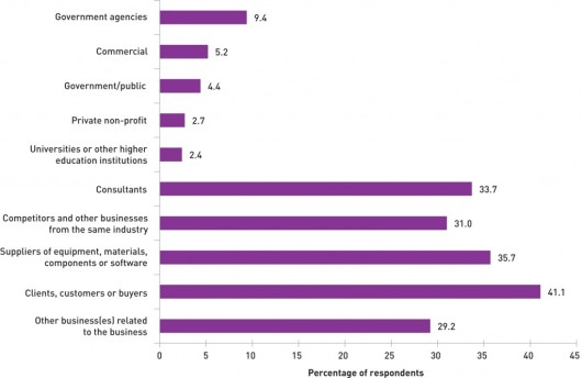 Chart: Collaboration by innovation-active businesses within Australia, by type of organisation collaborated with, 2008–09. Source: http://www.industry.gov.au/science/policy/AustralianInnovationSystemReport/AISR2011/chapter-4-links-and-collaboration/knowledge-exchange/index.html