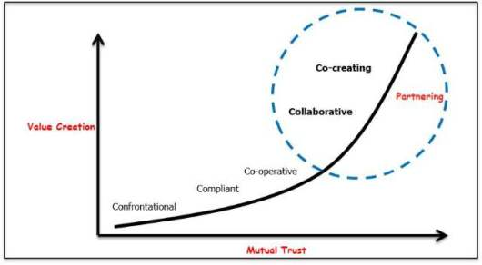 An introduction to collaborative working: http://www.thecqi.org/Membership/Company-membership1/Company-Members-Newsletter/Sept-Company-Newsletter/introduction-to-collaborative-working/