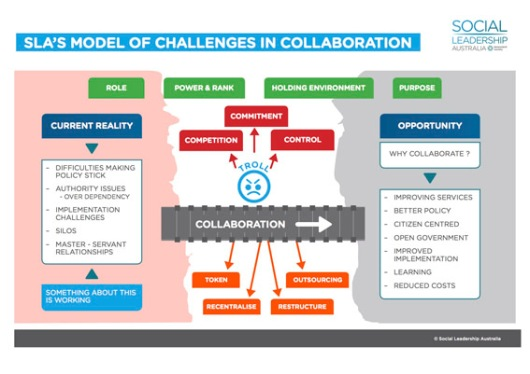 Social Leadership Australia's 'collaboration diagram'