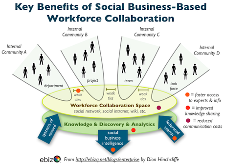 Key benfits of social business workforce collaboration Source: Dion Hinchcliffe, http://www.ebizq.net/blogs/enterprise/2011/11/social_media_and_workforce_col.php
