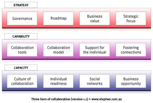 Three tiers of collaboration. Written by James Robertson. http://www.steptwo.com.au/columntwo/three-tiers-of-collaboration/