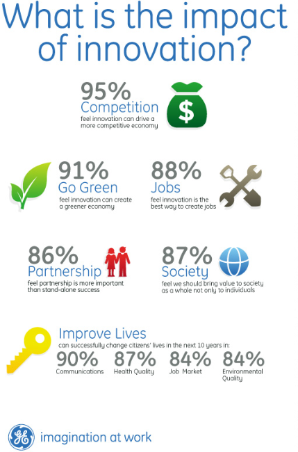 """Every company strives to be as innovative as possible, but what does that mean to you?"" Source: http://www.ergoofficeseating.com/blog/all-about-innovation-infographic"