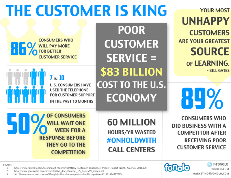 customer-service-infographic