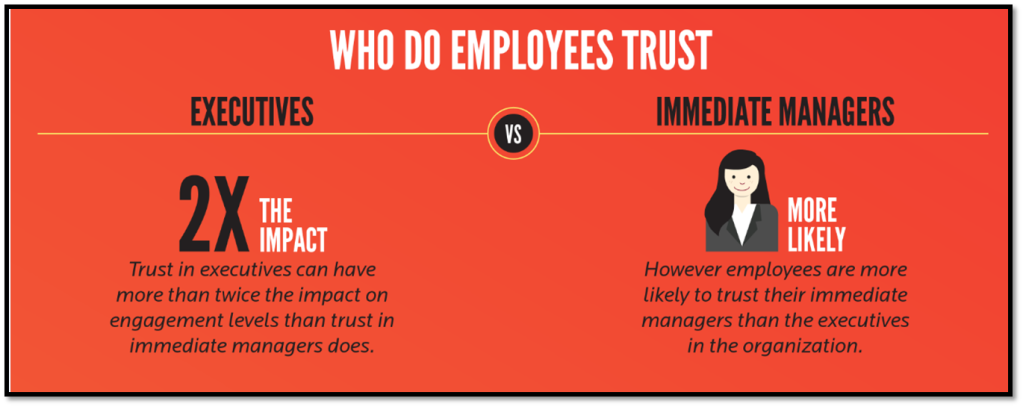 Source: http://blog.gpstrategies.com/wp-content/uploads/2013/03/EE-3-Who-do-Employees-Trust.png