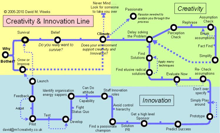 Source: http://www.m1creativity.co.uk/creativity-innovation-process/creativity-innovation-tube.htm