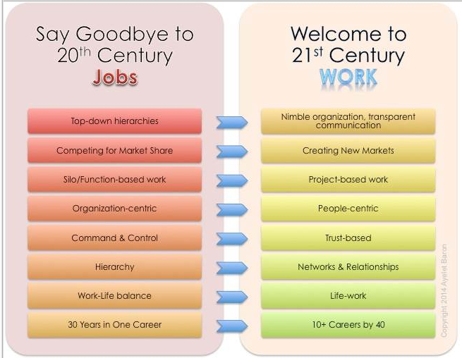 Futurist Ayelet Baron's chart. Source: http://www.itbusiness.ca/blog/are-you-ready-for-the-future-of-work/47301