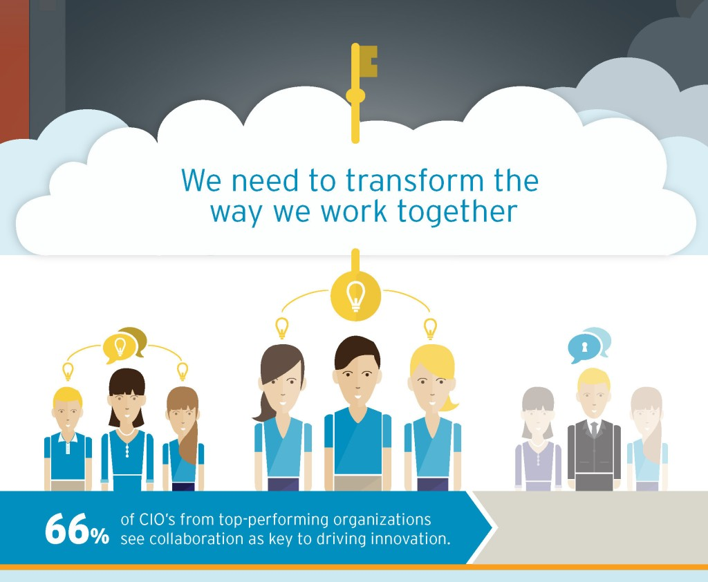 Team Collaboration Infographic.  Source:https://about.yammer.com/resources/team-collaboration-infographic/