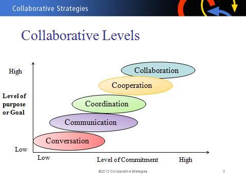 Image Source: http://collaborativeshift.com/infographics-on-socialcollaboration/