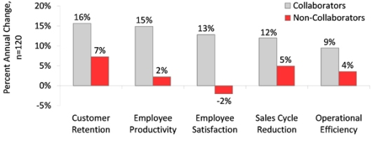 Source: http://www.informationweek.com/it-leadership/why-enterprise-social-collaboration-means-business/d/d-id/1112149?