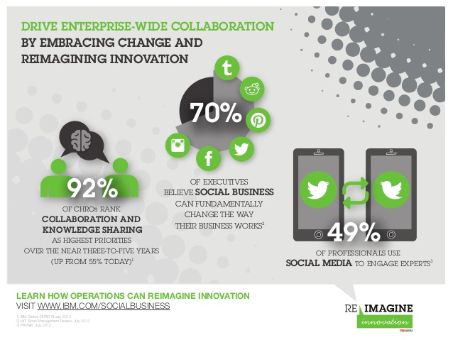 drive-enterprisewide-collaboration-by-embracing-change-tedatibm-1-638