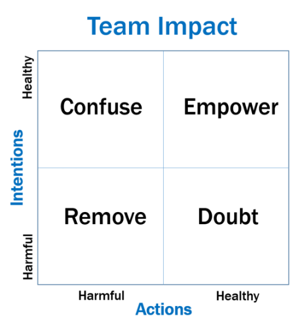 The Impact of Leadership Intention and Action Alignment Source: http://www.thindifference.com/2014/09/06/3-ways-break-trust-1-way-build/#sthash.ULjVkxlJ.dpuf