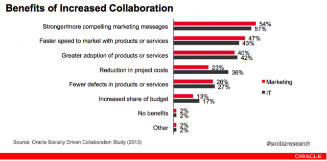 Mounting evidence for collaboration: more findings from another study by Oracle.  Source: http://blog.eloqua.com/6-ways-marketing-and-it-collaboration-boosts-roi