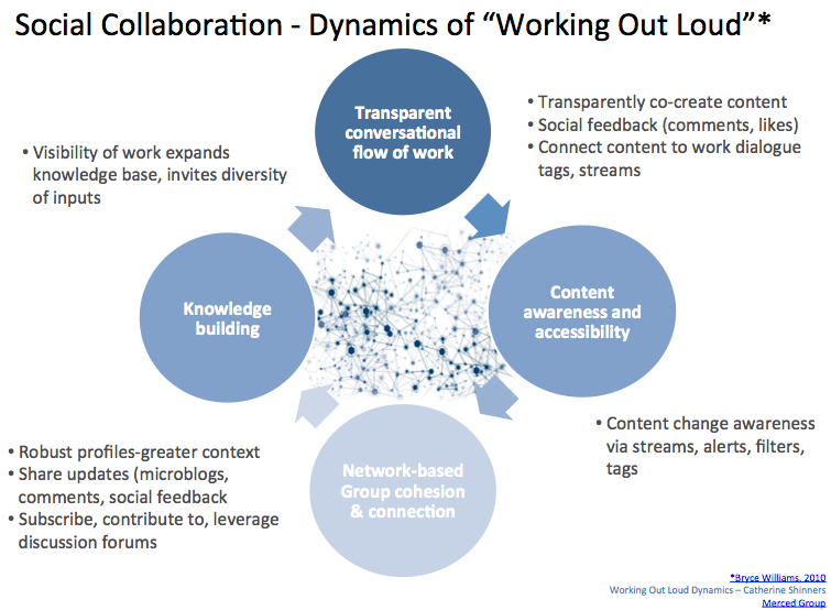 Social collaboration-the dynamics of working out loud.  Source: http://cathexis.typepad.com/
