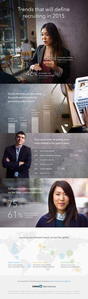 global-recruiting-trends-2015-infographic