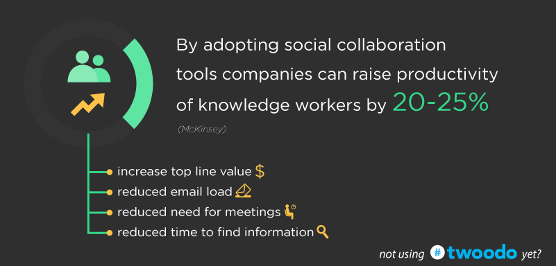 Source: http://blog.twoodo.com/wp-content/uploads/2014/12/future-of-work-trends-social-collaboration-tools.jpg