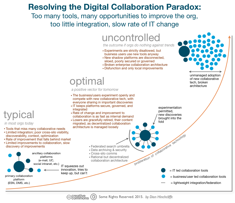 How Organizations Can Address the Challenges of Modern Digital Collaboration Source: http://dionhinchcliffe.com/2015/07/30/how-organizations-can-address-the-challenges-of-modern-digital-collaboration/