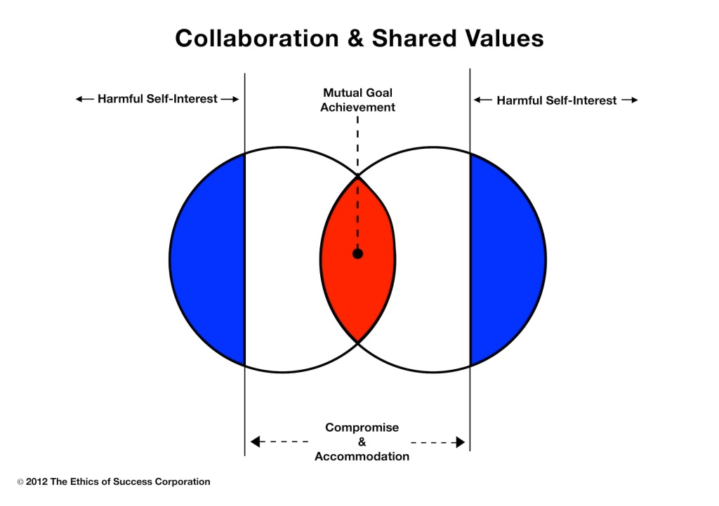 A model for collaboration and shared values by Omer Soker.  Read full article: http://idolbuster.com/archives/2023